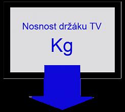 Nosnost držáku na TV